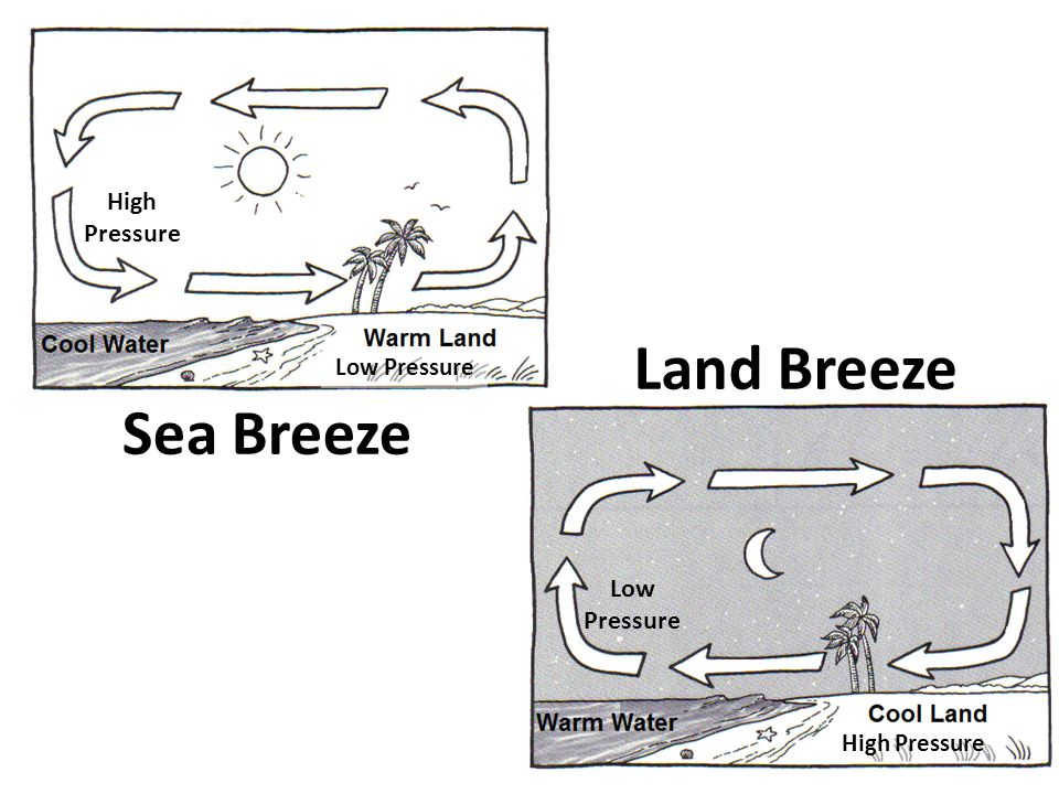 Worksheets Sea Breeze Diagram land breeze diagram 5 minute science and sea breezes youtube